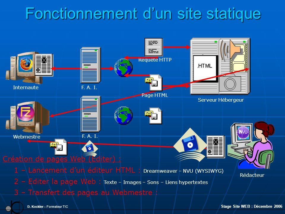 Fonctionnement dun site statique D. Kockler – Formateur TIC 2 – Editer la page Web : Texte – Images – Sons – Liens hypertextes Internaute Création de