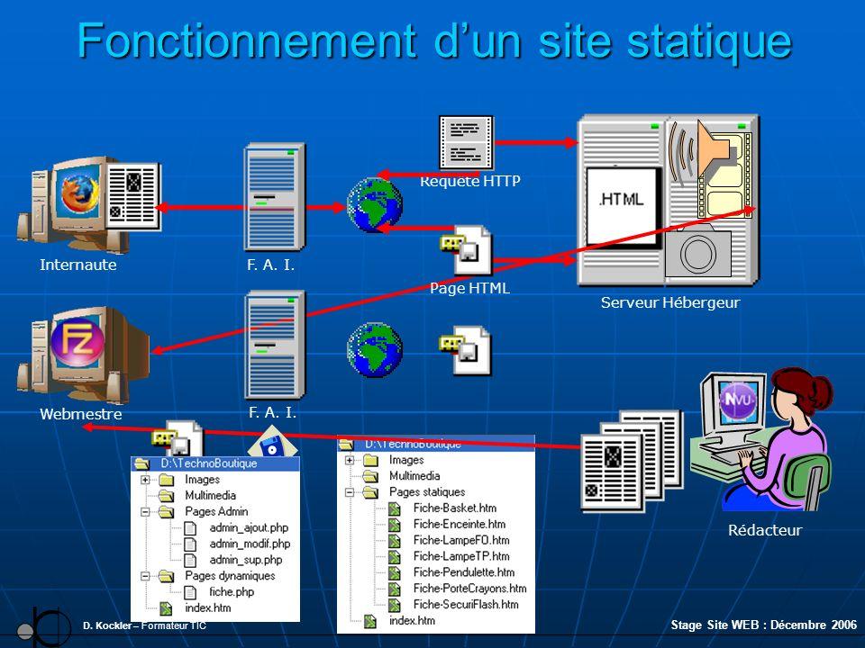 Fonctionnement dun site statique D. Kockler – Formateur TIC Internaute Serveur Hébergeur Webmestre Stage Site WEB : Décembre 2006 Rédacteur F. A. I. P