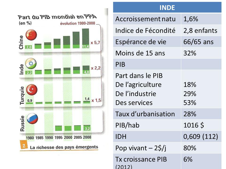 INDE Accroissement natu1,6% Indice de Fécondité2,8 enfants Espérance de vie66/65 ans Moins de 15 ans32% PIB Part dans le PIB De lagriculture De lindustrie Des services 18% 29% 53% Taux durbanisation28% PIB/hab1016 $ IDH0,609 (112) Pop vivant – 2$/j80% Tx croissance PIB (2012) 6%