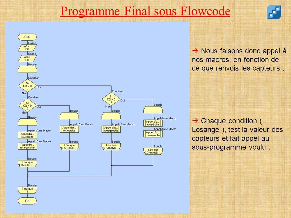 Programme Final sous Flowcode Nous faisons donc appel à nos macros, en fonction de ce que renvois les capteurs. Chaque condition ( Losange ), test la
