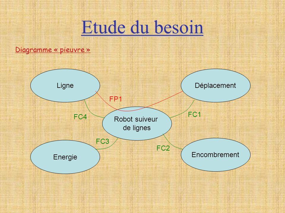 Etude du besoin Robot suiveur de lignes Encombrement Energie LigneDéplacement FP1 FC4 FC1 FC2 FC3 Diagramme « pieuvre »