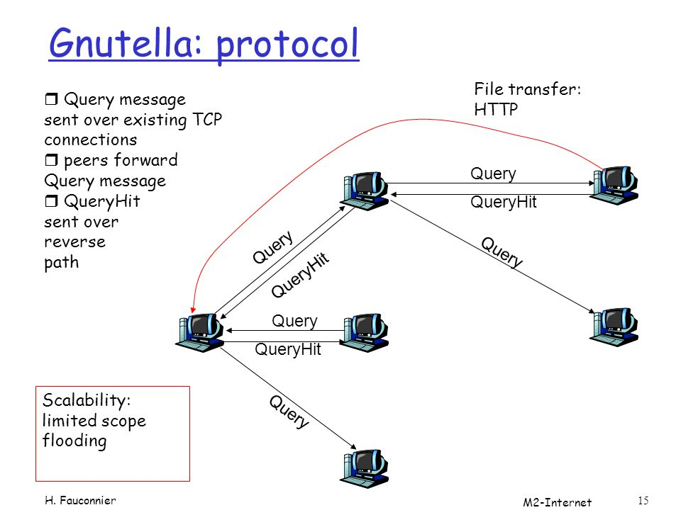 M2-Internet 15 Gnutella: protocol Query QueryHit Query QueryHit Query QueryHit File transfer: HTTP r Query message sent over existing TCP connections r peers forward Query message r QueryHit sent over reverse path Scalability: limited scope flooding H.