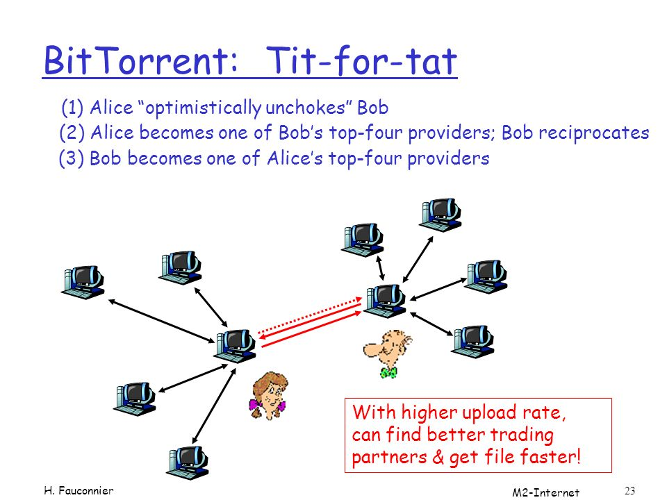 M2-Internet 23 BitTorrent: Tit-for-tat (1) Alice optimistically unchokes Bob (2) Alice becomes one of Bobs top-four providers; Bob reciprocates (3) Bob becomes one of Alices top-four providers With higher upload rate, can find better trading partners & get file faster.