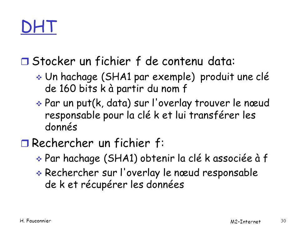 DHT r Stocker un fichier f de contenu data: Un hachage (SHA1 par exemple) produit une clé de 160 bits k à partir du nom f Par un put(k, data) sur l'ov