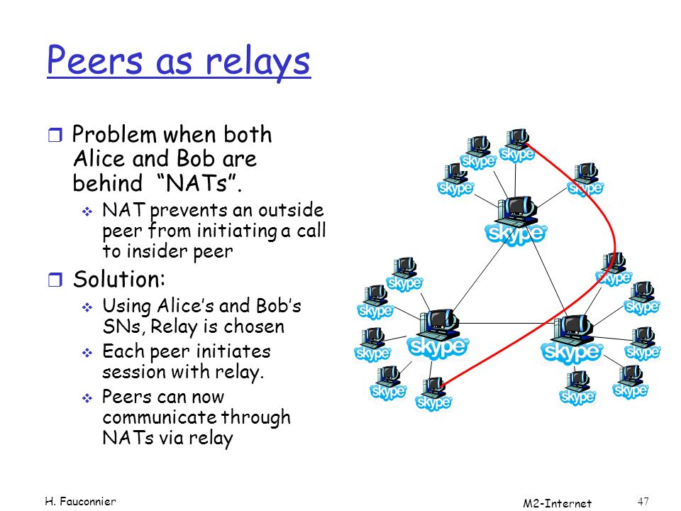 M2-Internet 47 Peers as relays r Problem when both Alice and Bob are behind NATs.