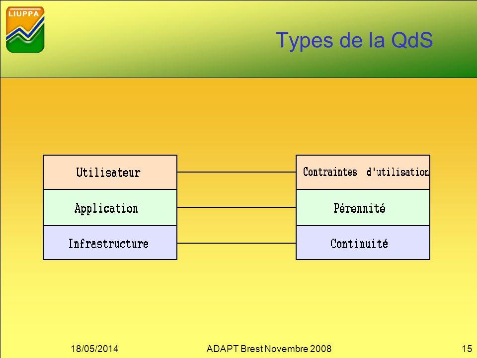 Types de la QdS 18/05/2014ADAPT Brest Novembre 200815