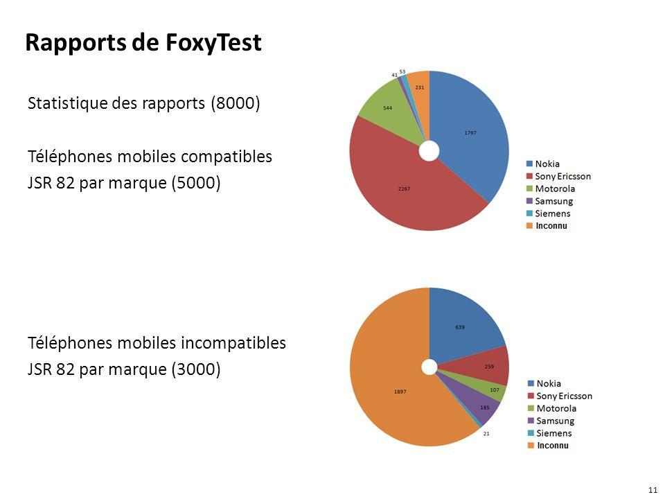 Rapports de FoxyTest Statistique des rapports (8000) Téléphones mobiles compatibles JSR 82 par marque (5000) Téléphones mobiles incompatibles JSR 82 p