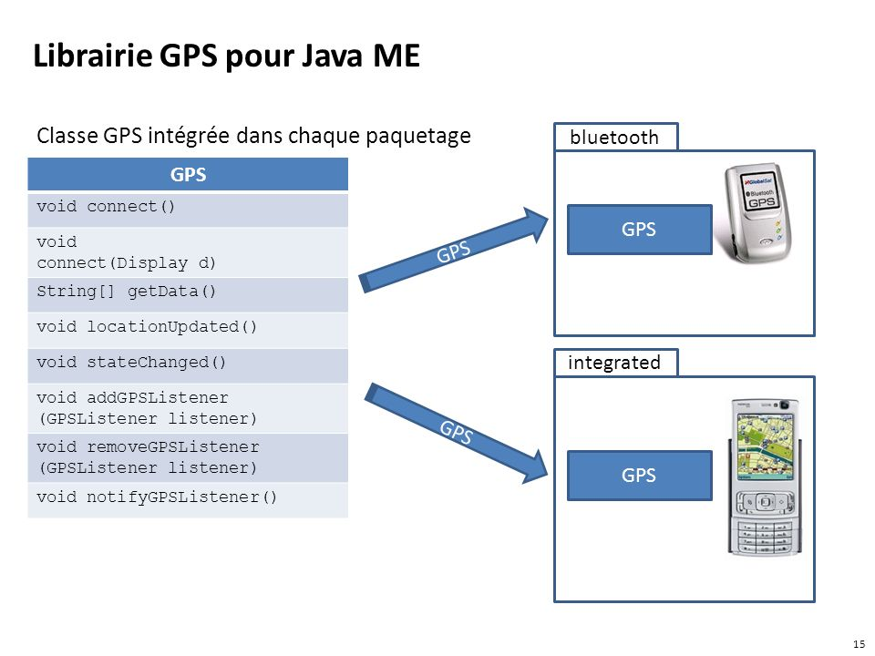 Librairie GPS pour Java ME Classe GPS intégrée dans chaque paquetage GPS void connect() void connect(Display d) String[] getData() void locationUpdated() void stateChanged() void addGPSListener (GPSListener listener) void removeGPSListener (GPSListener listener) void notifyGPSListener() 15 GPS bluetooth integrated GPS