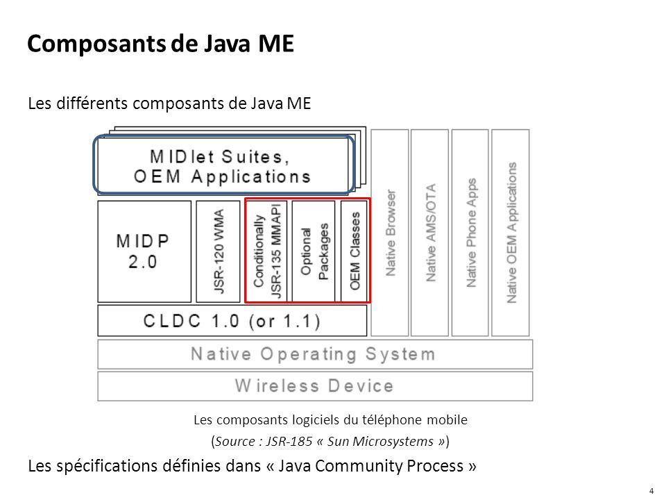 Composants de Java ME Les différents composants de Java ME Les composants logiciels du téléphone mobile (Source : JSR-185 « Sun Microsystems ») Les sp