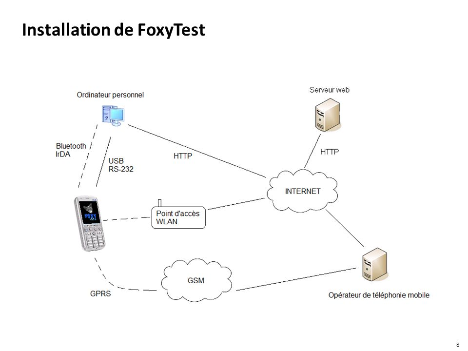 Installation de FoxyTest 8