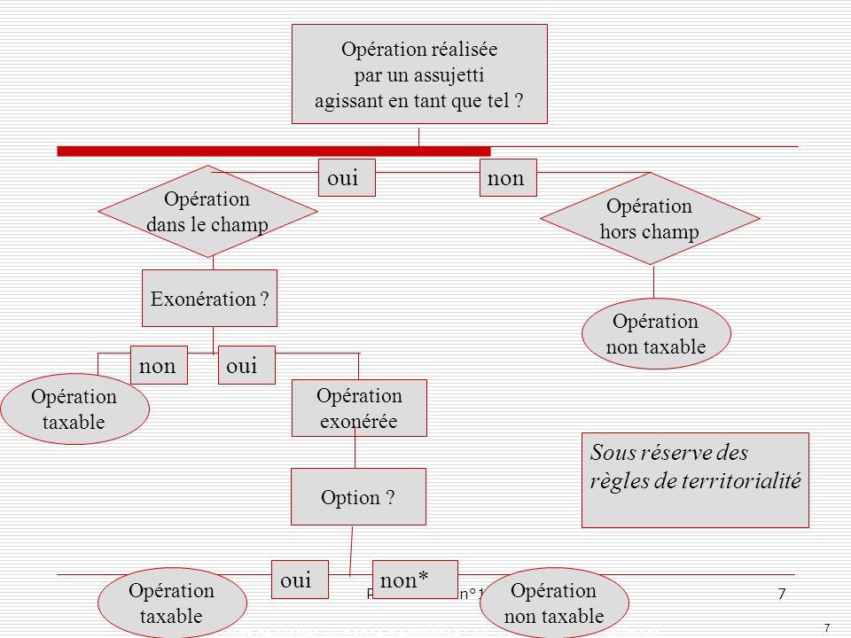 7 Cours de Master »Finance dentreprise SEF » auteur: Peggy Gaumont Présentation n°17 Option ? Opération taxable Opération exonérée Exonération ? Opéra