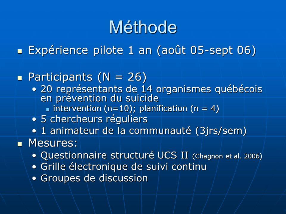 Méthode Expérience pilote 1 an (août 05-sept 06) Expérience pilote 1 an (août 05-sept 06) Participants (N = 26) Participants (N = 26) 20 représentants de 14 organismes québécois en prévention du suicide20 représentants de 14 organismes québécois en prévention du suicide intervention (n=10); planification (n = 4) intervention (n=10); planification (n = 4) 5 chercheurs réguliers5 chercheurs réguliers 1 animateur de la communauté (3jrs/sem)1 animateur de la communauté (3jrs/sem) Mesures: Mesures: Questionnaire structuré UCS II (Chagnon et al.