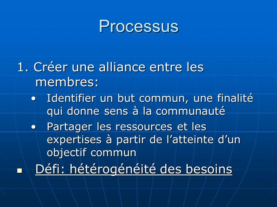 Processus 1.