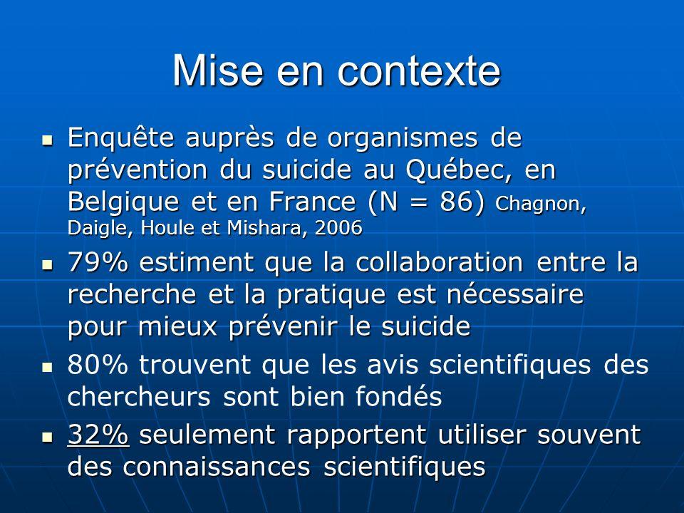 Mise en contexte Enquête auprès de organismes de prévention du suicide au Québec, en Belgique et en France (N = 86) Chagnon, Daigle, Houle et Mishara, 2006 Enquête auprès de organismes de prévention du suicide au Québec, en Belgique et en France (N = 86) Chagnon, Daigle, Houle et Mishara, 2006 79% estiment que la collaboration entre la recherche et la pratique est nécessaire pour mieux prévenir le suicide 79% estiment que la collaboration entre la recherche et la pratique est nécessaire pour mieux prévenir le suicide 80% trouvent que les avis scientifiques des chercheurs sont bien fondés 32% seulement rapportent utiliser souvent des connaissances scientifiques 32% seulement rapportent utiliser souvent des connaissances scientifiques