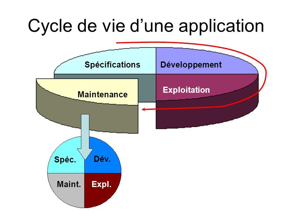 SpécificationsDéveloppement Exploitation Maintenance Spéc. Dév. Expl.Maint. Cycle de vie dune application