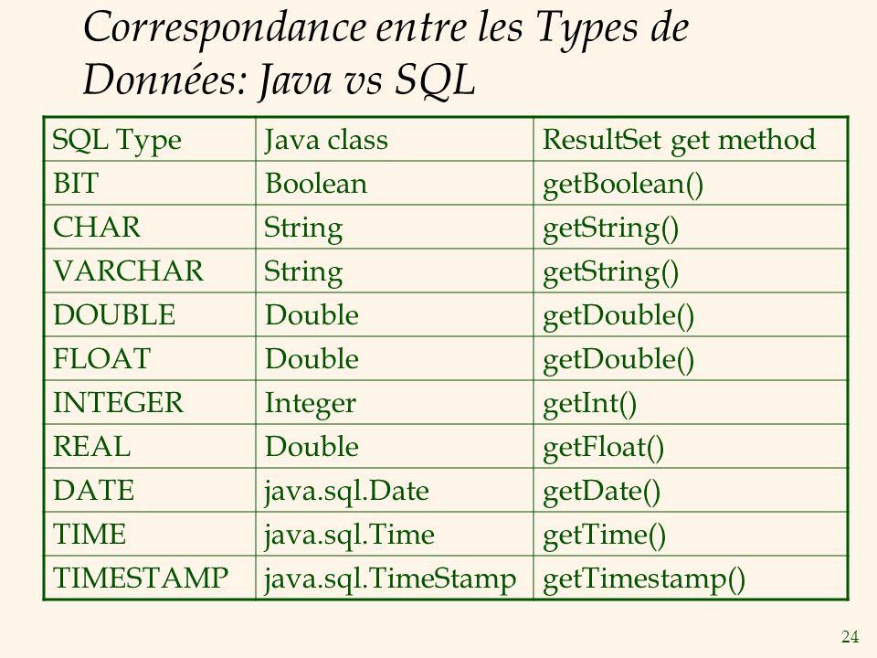 24 Correspondance entre les Types de Données: Java vs SQL SQL TypeJava classResultSet get method BITBooleangetBoolean() CHARStringgetString() VARCHARStringgetString() DOUBLEDoublegetDouble() FLOATDoublegetDouble() INTEGERIntegergetInt() REALDoublegetFloat() DATEjava.sql.DategetDate() TIMEjava.sql.TimegetTime() TIMESTAMPjava.sql.TimeStampgetTimestamp()