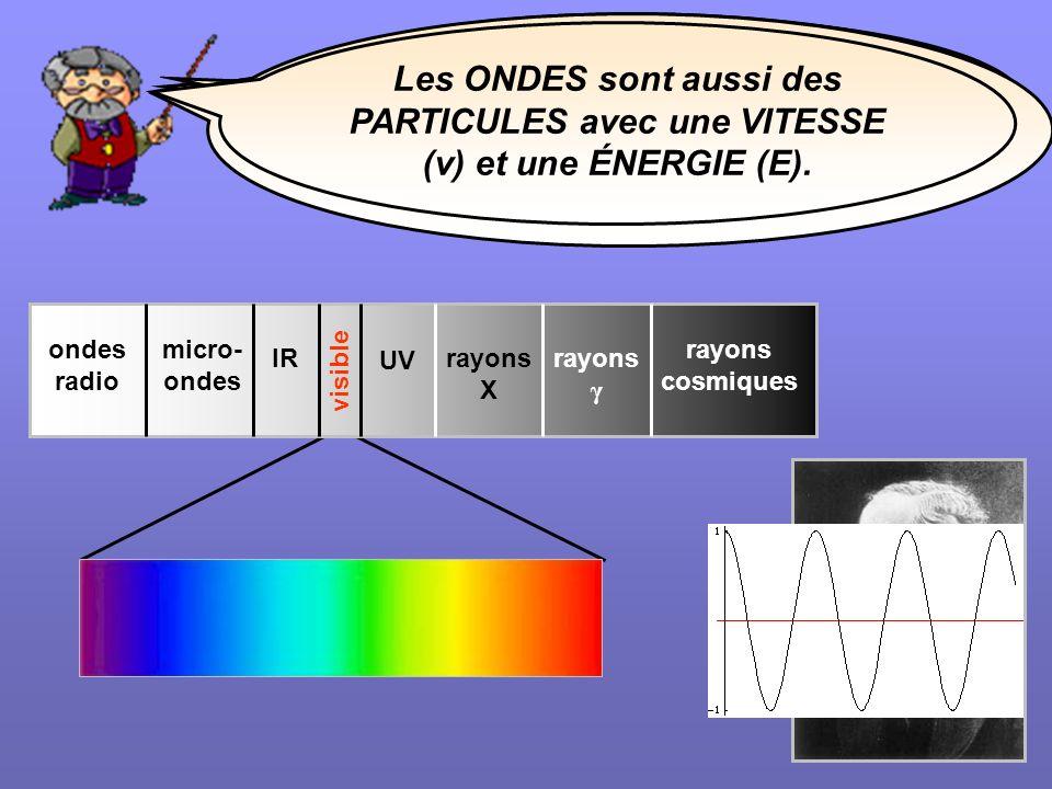 rayons cosmiques rayons γ rayons X IR ondes radio micro- ondes UV Savez-vous que la LUMIÈRE que lon voit est seulement une petite partie du SPECTRE ÉL
