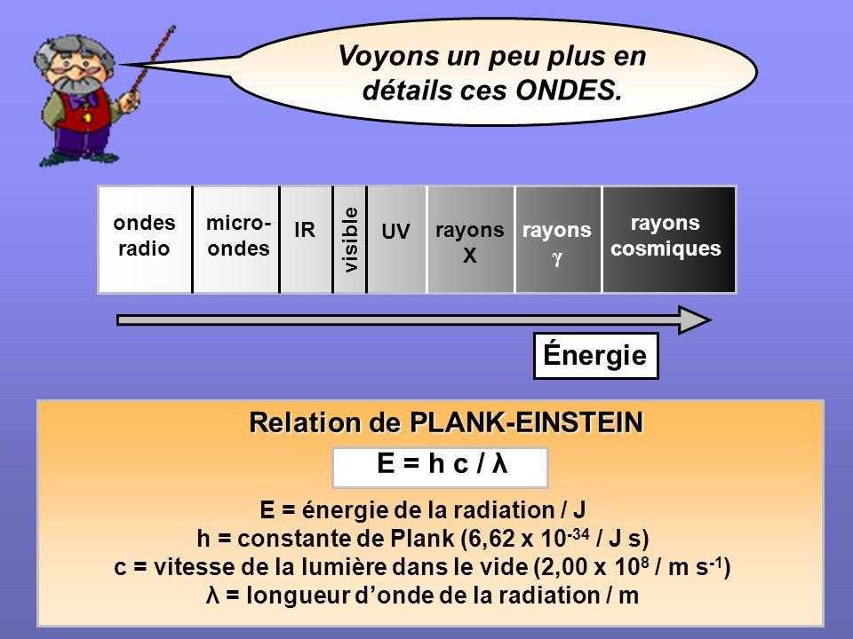 Voyons un peu plus en détails ces ONDES. visible rayons cosmiques rayons γ rayons X IR ondes radio micro- ondes UV Énergie E = énergie de la radiation