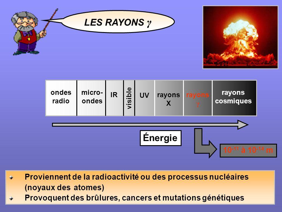 LES RAYONS γ Proviennent de la radioactivité ou des processus nucléaires (noyaux des atomes) Provoquent des brûlures, cancers et mutations génétiques