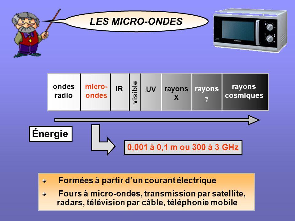 LES MICRO-ONDES Formées à partir dun courant électrique Fours à micro-ondes, transmission par satellite, radars, télévision par câble, téléphonie mobi
