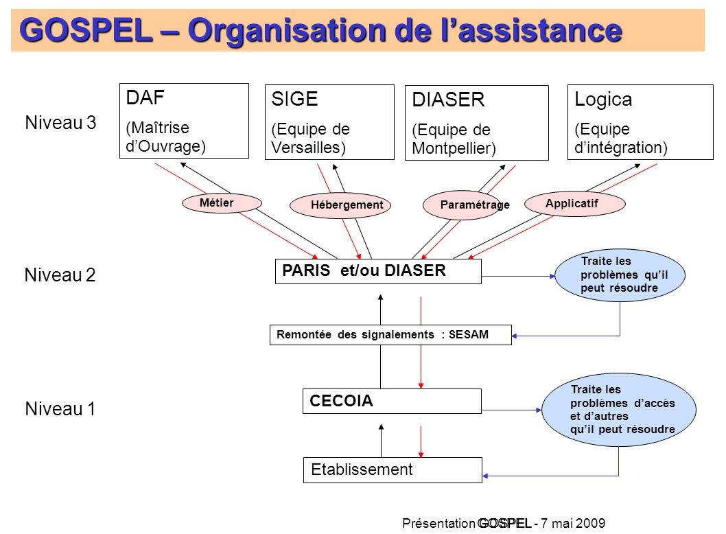 Présentation GOSPEL - 7 mai 2009 GOSPEL Niveau 1 Niveau 2 Niveau 3 DAF (Maîtrise dOuvrage) SIGE (Equipe de Versailles) DIASER (Equipe de Montpellier)