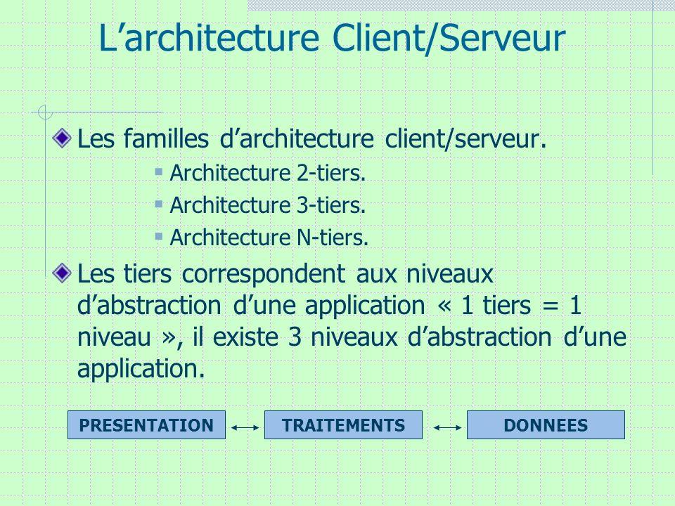 Larchitecture Client/Serveur Les familles darchitecture client/serveur. Architecture 2-tiers. Architecture 3-tiers. Architecture N-tiers. Les tiers co