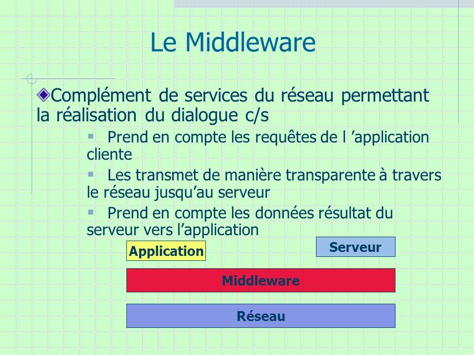 Le Middleware Complément de services du réseau permettant la réalisation du dialogue c/s Prend en compte les requêtes de l application cliente Les tra