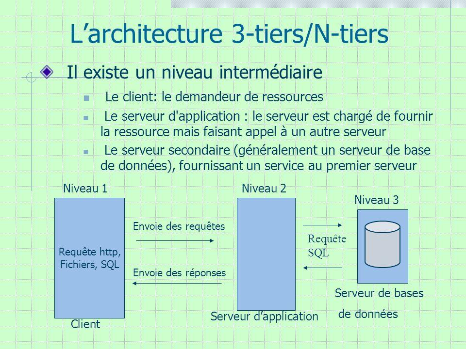 Larchitecture 3-tiers/N-tiers Il existe un niveau intermédiaire Le client: le demandeur de ressources Le serveur d'application : le serveur est chargé