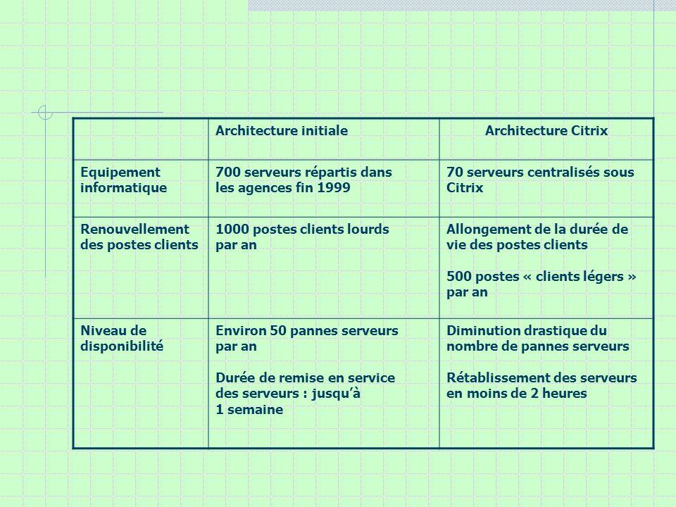Architecture initialeArchitecture Citrix Equipement informatique 700 serveurs répartis dans les agences fin 1999 70 serveurs centralisés sous Citrix R