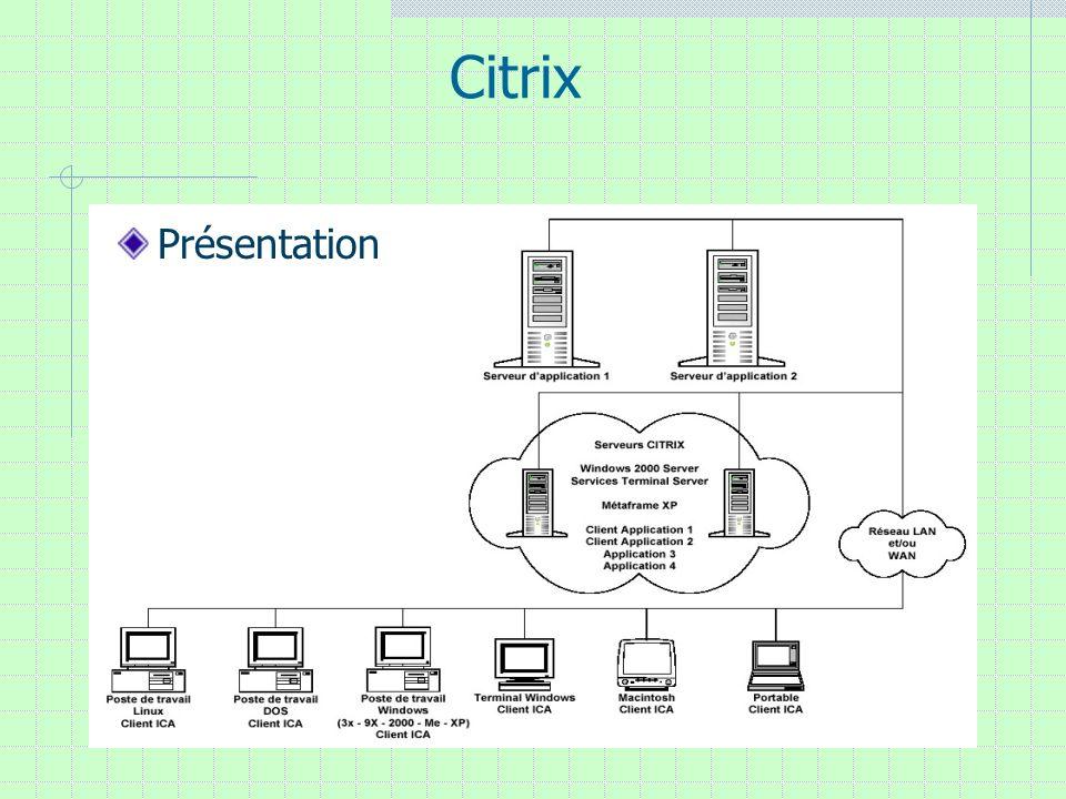 Citrix Technologie Le logiciel Metaframe Le protocole ICA Le client ICA Architectures Simple : client simple Portail : portail applicatif via internet