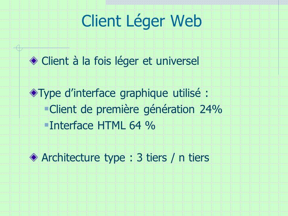 Client Léger Web Client à la fois léger et universel Type dinterface graphique utilisé : Client de première génération 24% Interface HTML 64 % Archite