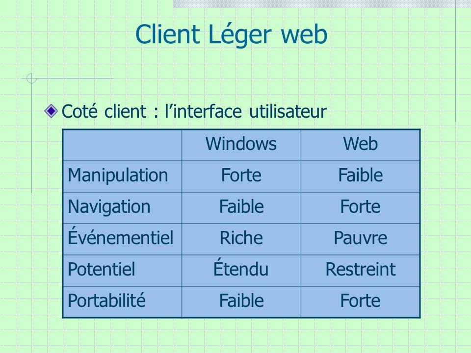 Coté client : linterface utilisateur Client Léger web WindowsWeb ManipulationForteFaible NavigationFaibleForte ÉvénementielRichePauvre PotentielÉtendu