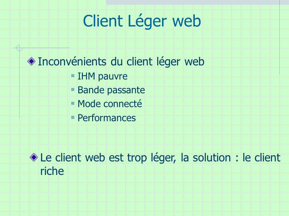 Client Léger web Inconvénients du client léger web IHM pauvre Bande passante Mode connecté Performances Le client web est trop léger, la solution : le