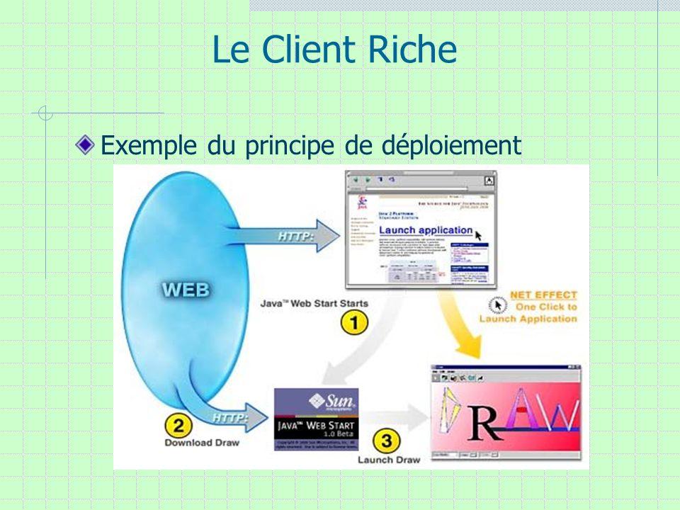 Le Client Riche Exemple du principe de déploiement