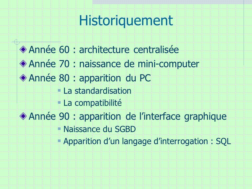 Historiquement Année 60 : architecture centralisée Année 70 : naissance de mini-computer Année 80 : apparition du PC La standardisation La compatibili