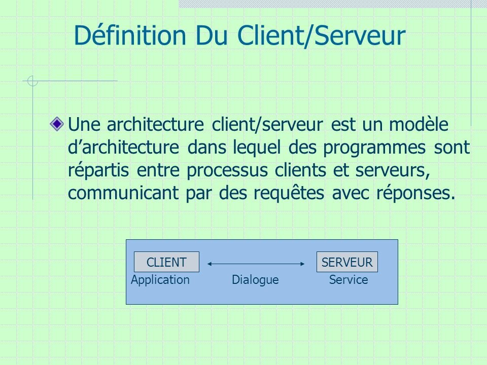 Définition Du Client/Serveur Une architecture client/serveur est un modèle darchitecture dans lequel des programmes sont répartis entre processus clie