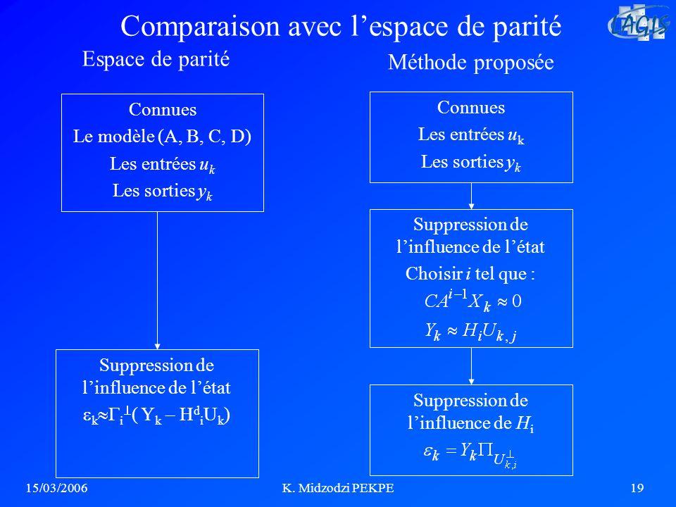 15/03/2006K. Midzodzi PEKPE19 Comparaison avec lespace de parité Espace de parité Méthode proposée Connues Le modèle (A, B, C, D) Les entrées u k Les