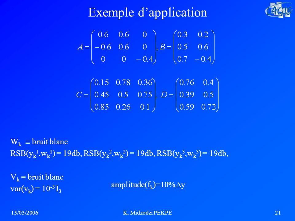 15/03/2006K. Midzodzi PEKPE21 Exemple dapplication amplitude(f k )=10% y W k bruit blanc RSB(y k 1,w k 1 ) = 19db, RSB(y k 2,w k 2 ) = 19db, RSB(y k 3