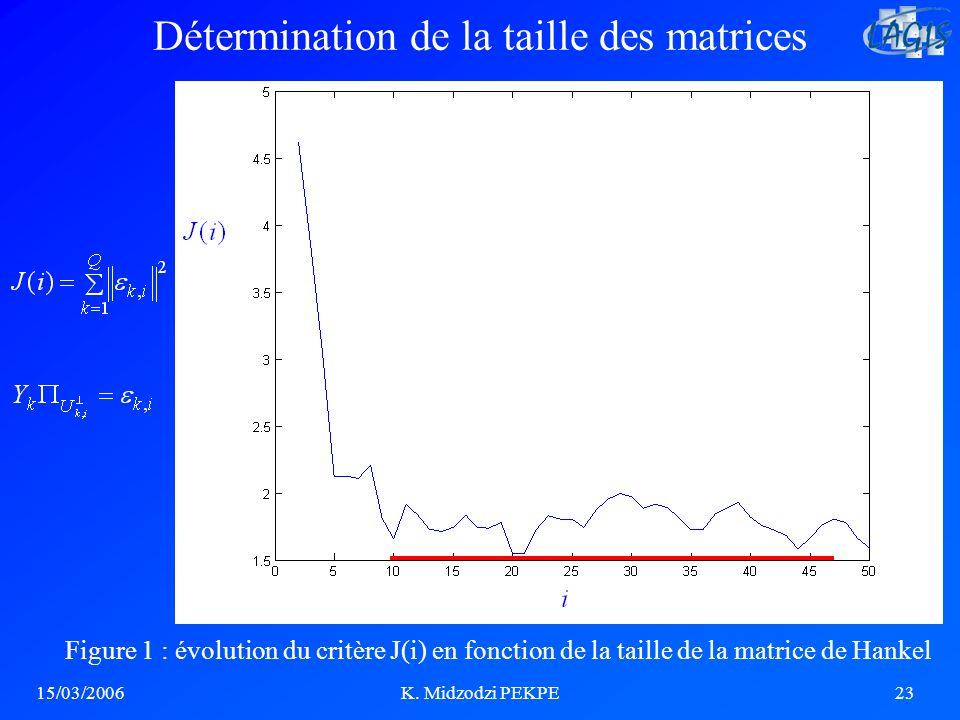 15/03/2006K. Midzodzi PEKPE23 Détermination de la taille des matrices Figure 1 : évolution du critère J(i) en fonction de la taille de la matrice de H