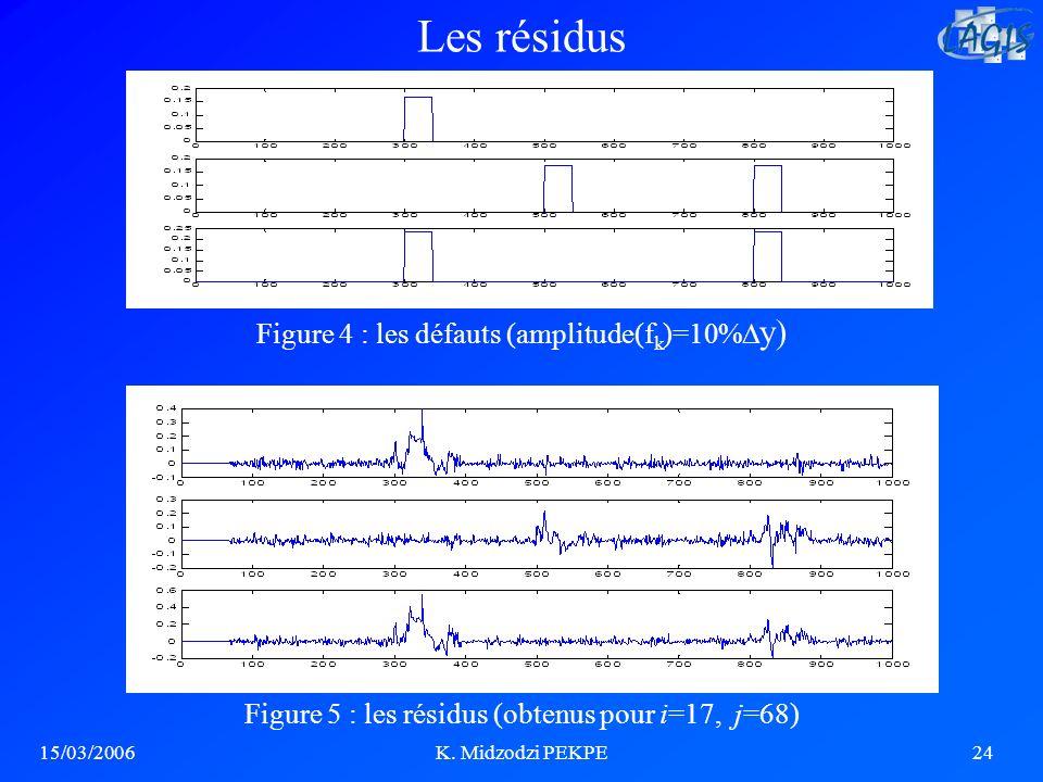 15/03/2006K. Midzodzi PEKPE24 Figure 4 : les défauts (amplitude(f k )=10% y) Figure 5 : les résidus (obtenus pour i=17, j=68) Les résidus