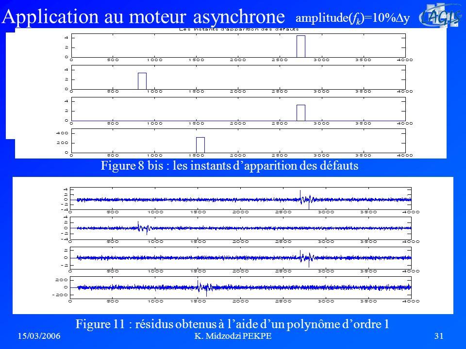 15/03/2006K. Midzodzi PEKPE31 Application au moteur asynchrone Figure 10 : résidus obtenus à laide dun polynôme dordre 1 (i=12, j=72) Figure 11 : rési