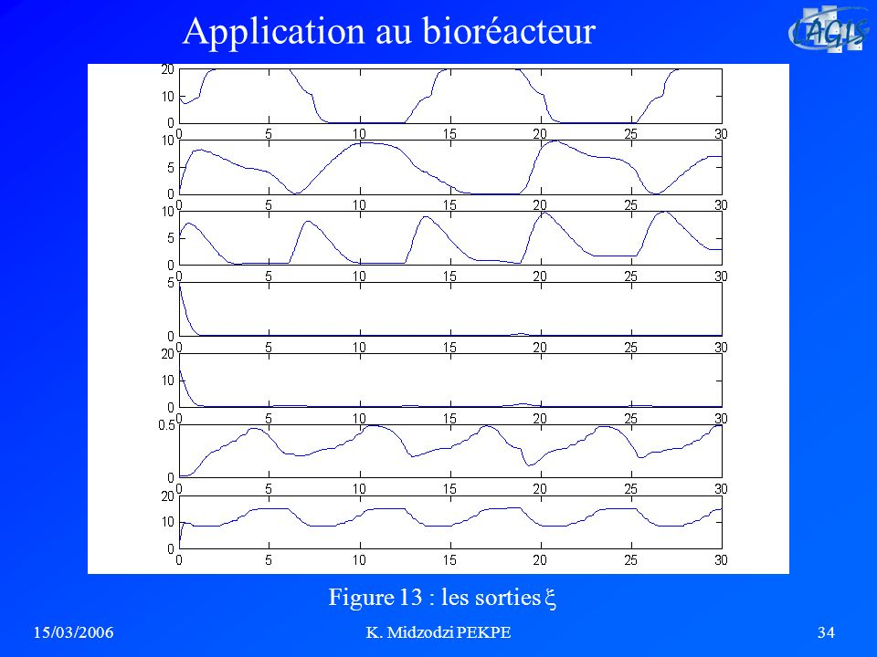 15/03/2006K. Midzodzi PEKPE34 Figure 13 : les sorties Application au bioréacteur