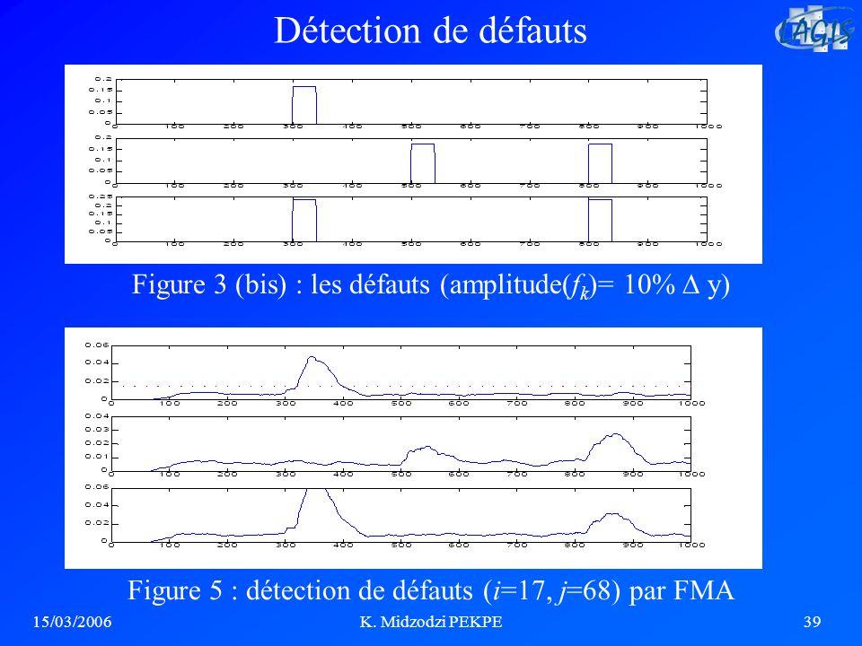 15/03/2006K. Midzodzi PEKPE39 Figure 3 (bis) : les défauts (amplitude(f k )= 10% y) Figure 5 : détection de défauts (i=17, j=68) par FMA Détection de