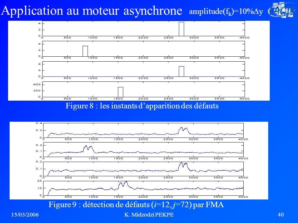 15/03/2006K. Midzodzi PEKPE40 Figure 9 : détection de défauts (i=12, j=72) par FMA Figure 8 : les instants dapparition des défauts Application au mote