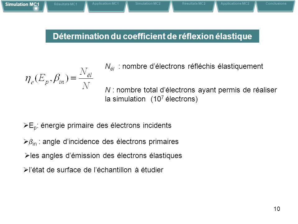 10 N él : nombre délectrons réfléchis élastiquement N : nombre total délectrons ayant permis de réaliser la simulation (10 7 électrons) E p : énergie primaire des électrons incidents in : angle dincidence des électrons primaires létat de surface de léchantillon à étudier Simulation MC1 Résultats MC1 Application MC1Conclusions Simulation MC2 Résultats MC2 Applications MC2 les angles démission des électrons élastiques Détermination du coefficient de réflexion élastique