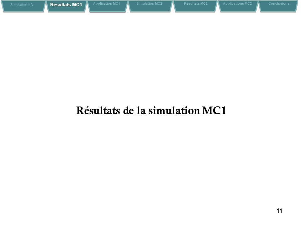 11 Résultats de la simulation MC1 Simulation MC1 Résultats MC1 Application MC1Conclusions Simulation MC2 Résultats MC2 Applications MC2