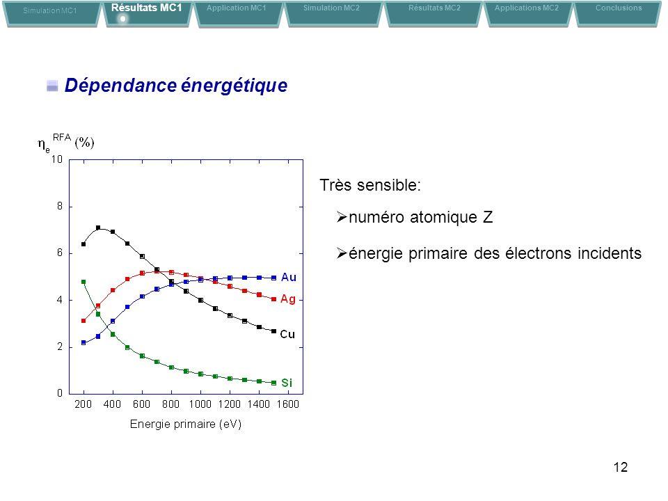12 Dépendance énergétique énergie primaire des électrons incidents numéro atomique Z Très sensible: Simulation MC1 Résultats MC1 Application MC1Conclusions Simulation MC2 Résultats MC2 Applications MC2