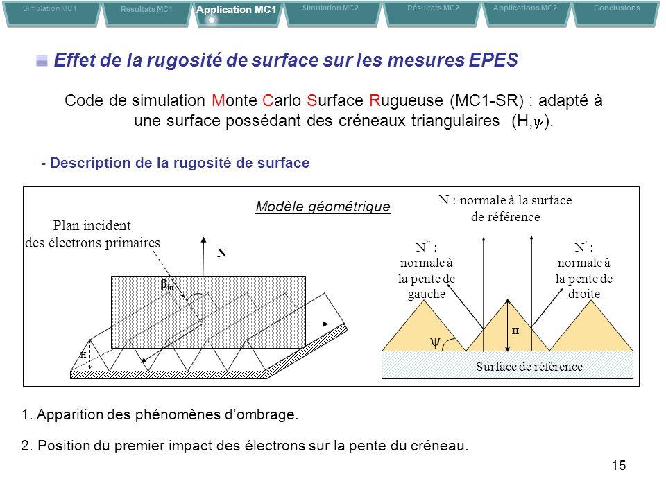 15 Code de simulation Monte Carlo Surface Rugueuse (MC1-SR) : adapté à une surface possédant des créneaux triangulaires (H, ). Effet de la rugosité de