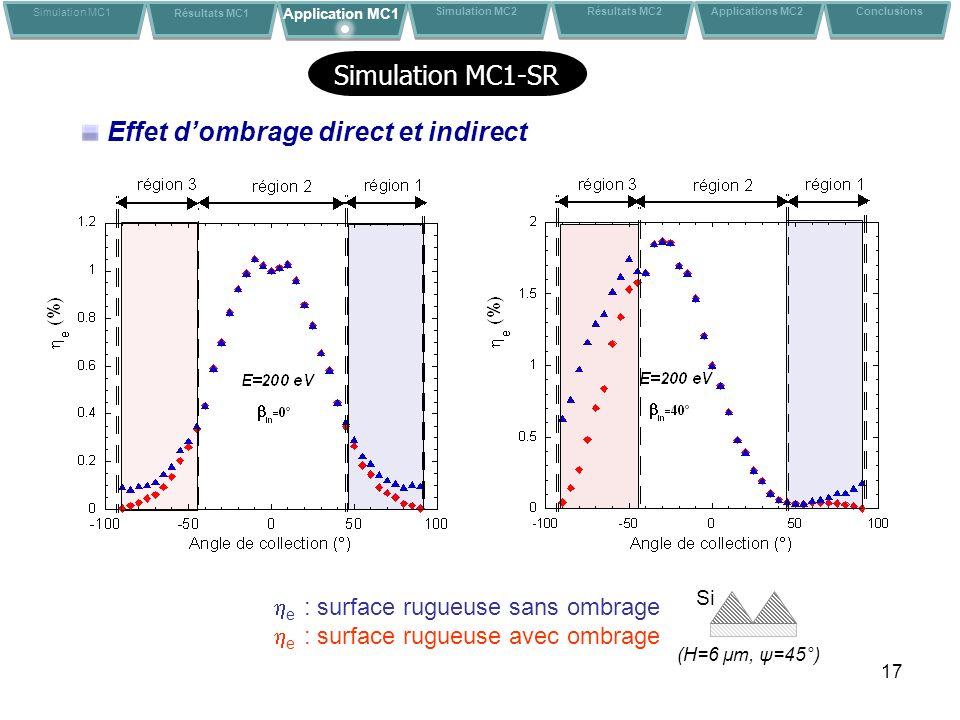 17 e : surface rugueuse sans ombrage e : surface rugueuse avec ombrage Simulation MC1 Résultats MC1 Application MC1 Conclusions Simulation MC2 Résultats MC2 Applications MC2 Simulation MC1-SR Effet dombrage direct et indirect (H=6 μm, ψ=45°) Si