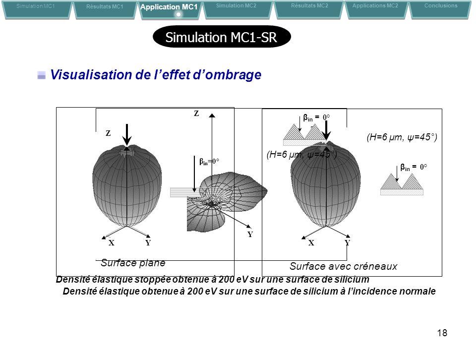 18 Visualisation de leffet dombrage YX Z Densité élastique stoppée obtenue à 200 eV sur une surface de silicium β in = 0° Densité élastique obtenue à 200 eV sur une surface de silicium à lincidence normale Z β in = 0° YX YX Z Surface plane Surface avec créneaux (H=6 μm, ψ=45°) Simulation MC1 Résultats MC1 Application MC1 Conclusions Simulation MC2 Résultats MC2 Applications MC2 β in = 0° (H=6 μm, ψ=45°) Simulation MC1-SR
